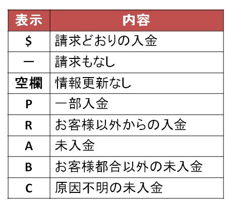 CIC 情報