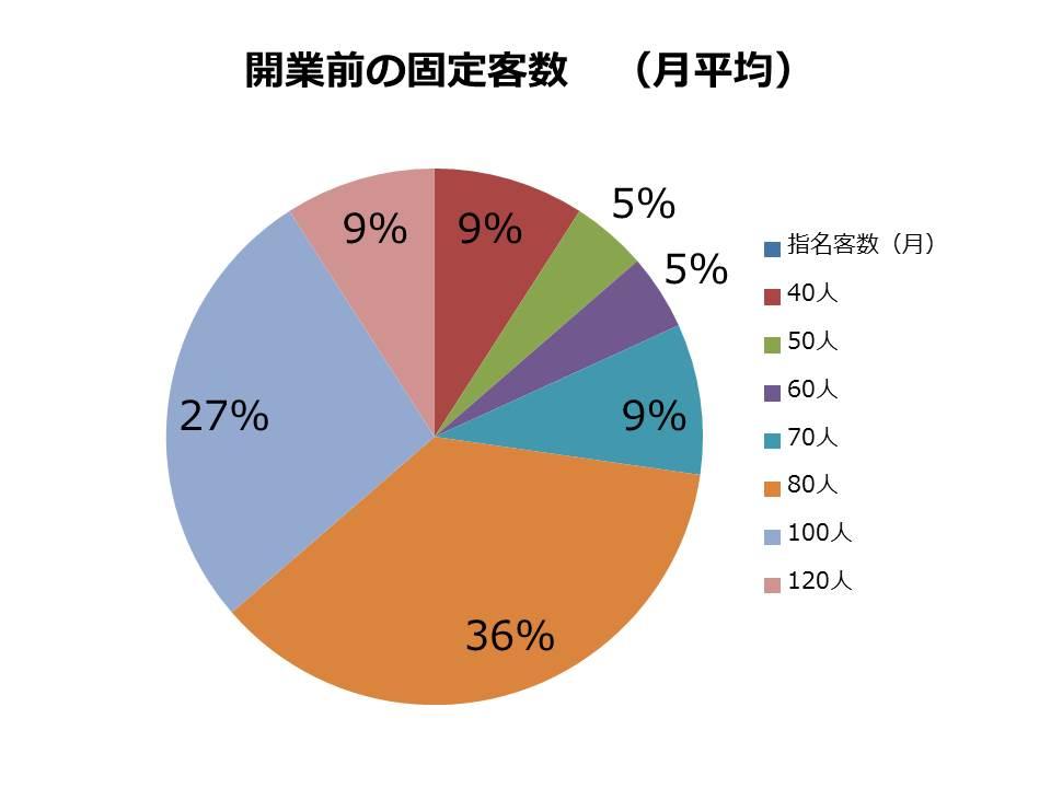 指名客グラフ