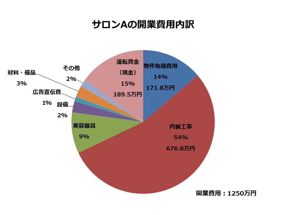 サロン開業費用 円グラフ