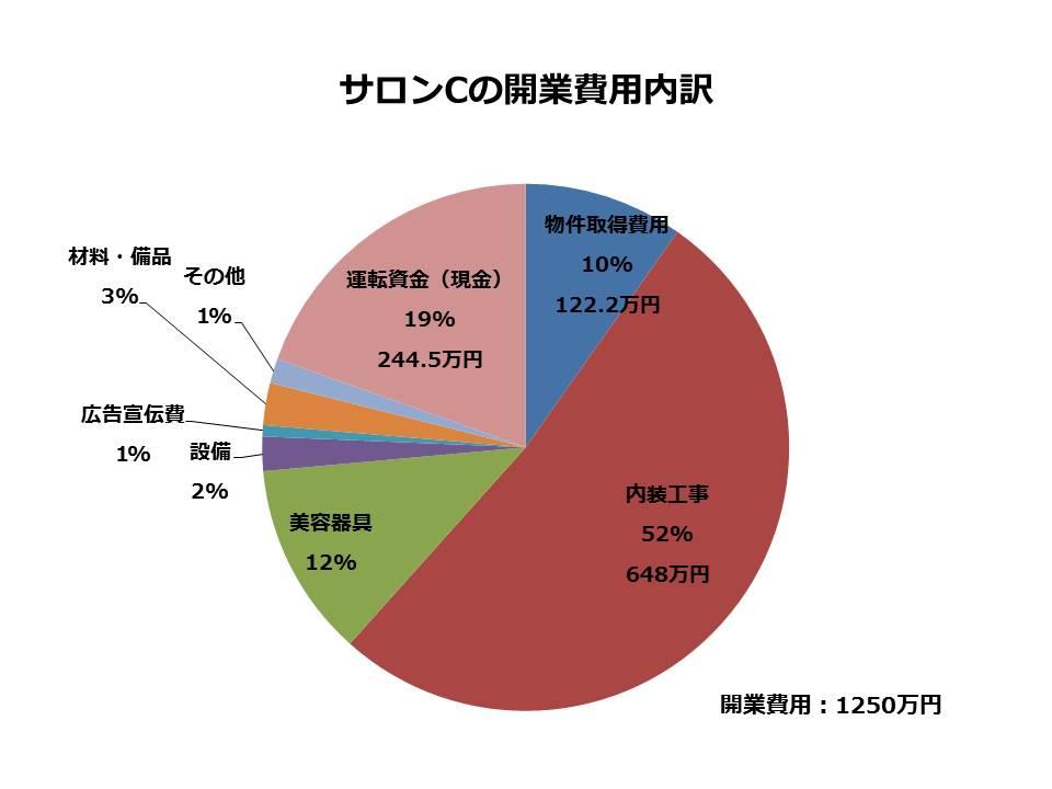 開業費用 円グラフ
