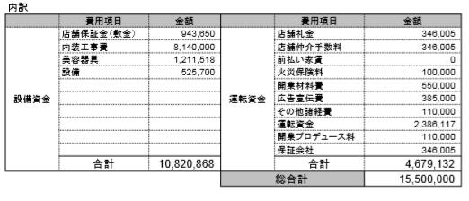 開業資金表